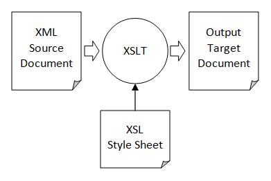 Transform an XML file using XSLT in Python ~ Anupam's Blog