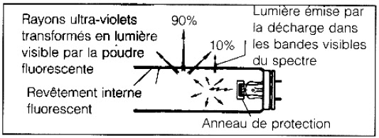 sch u00e9mas  u00e9lectriques et  u00e9lectroniques  eclairage fluorescent