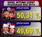 Hasil Pilgub Bali - exnim.com