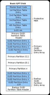 Cara Konversi MBR ke GPT Disk di Windows 8