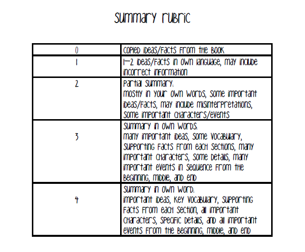 novel essay rubric
