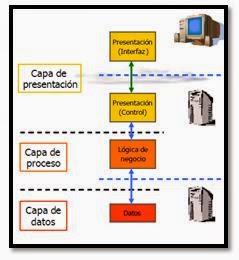 Desarrollo web descripcion de las caracter sticas los for Arquitectura 3 capas