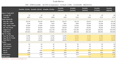 SPX Short Options Straddle Trade Metrics - 66 DTE - IV Rank < 50 - Risk:Reward Exits