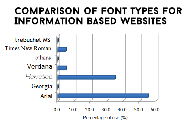 Comparison of Font Types for Information Based Websites