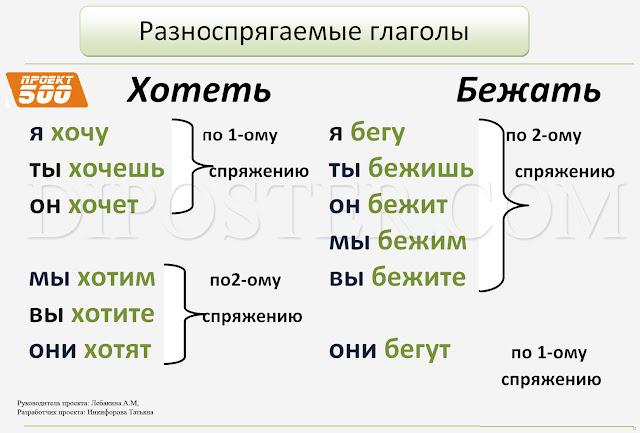 Разноспрягаемые глаголы - наглядное пособие по русскому языку