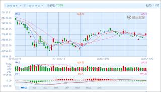 中国株コバンザメ投資 香港ハンセン指数20151120