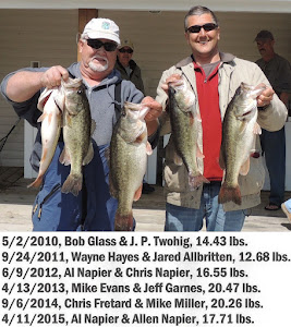 Dewey Mullins Memorial Bass Tourney Series Highest Single Day's Total Weight