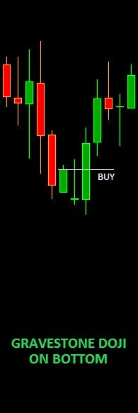 GRAVESTONE DOJI ON BOTTOM candlestick pattern