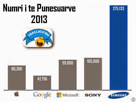 KURIOZITETE : Google, Apple dhe Microsoft Nuk Bejne Se Bashku Aq Punonjes Sa Ka Samsung