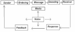 encoding decoding theory Three media offers (pros and cons) (adorno & horkheimer, 1970s) hypodermic needle theory: the hypodermic needle theory is a critical term for a model of media effects on audiences that it characterizes as over-simple, seeing meaning as resembling the injection of a drug, with.