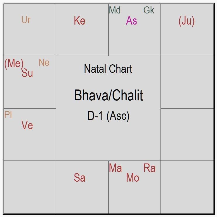 BhavaChart