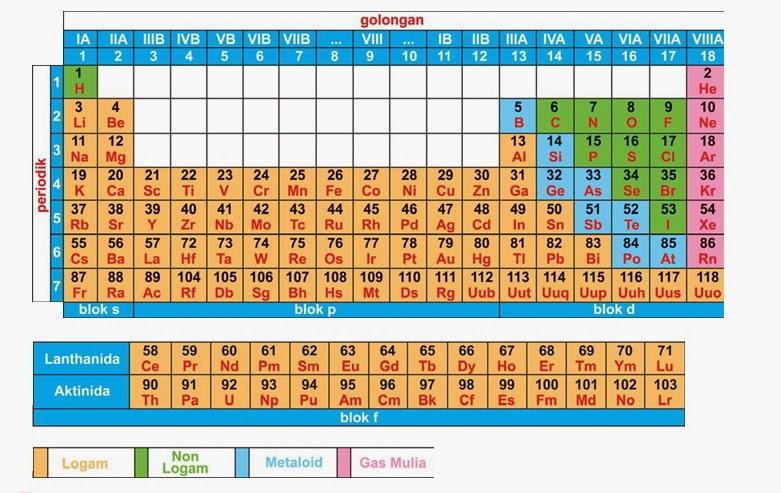 Tabel sistem periodik unsur kimia lengkap soal sbmptn 2018 dan tabel sistem periodik unsur modern urtaz Image collections