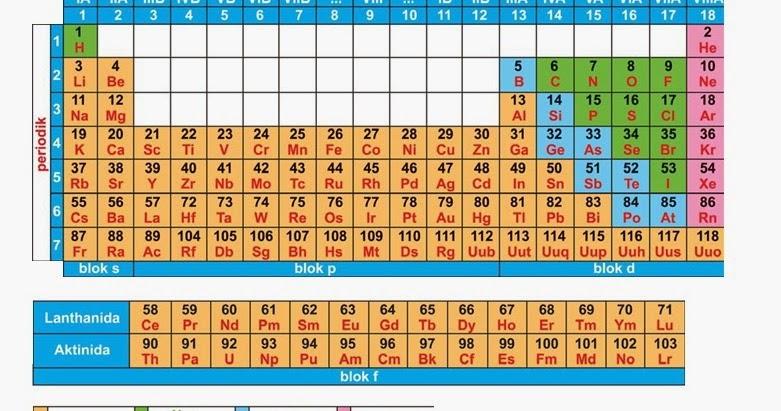 Tabel Sistem Periodik Unsur Kimia Lengkap Sbmptn 2017 Soal Dan Pembahasan
