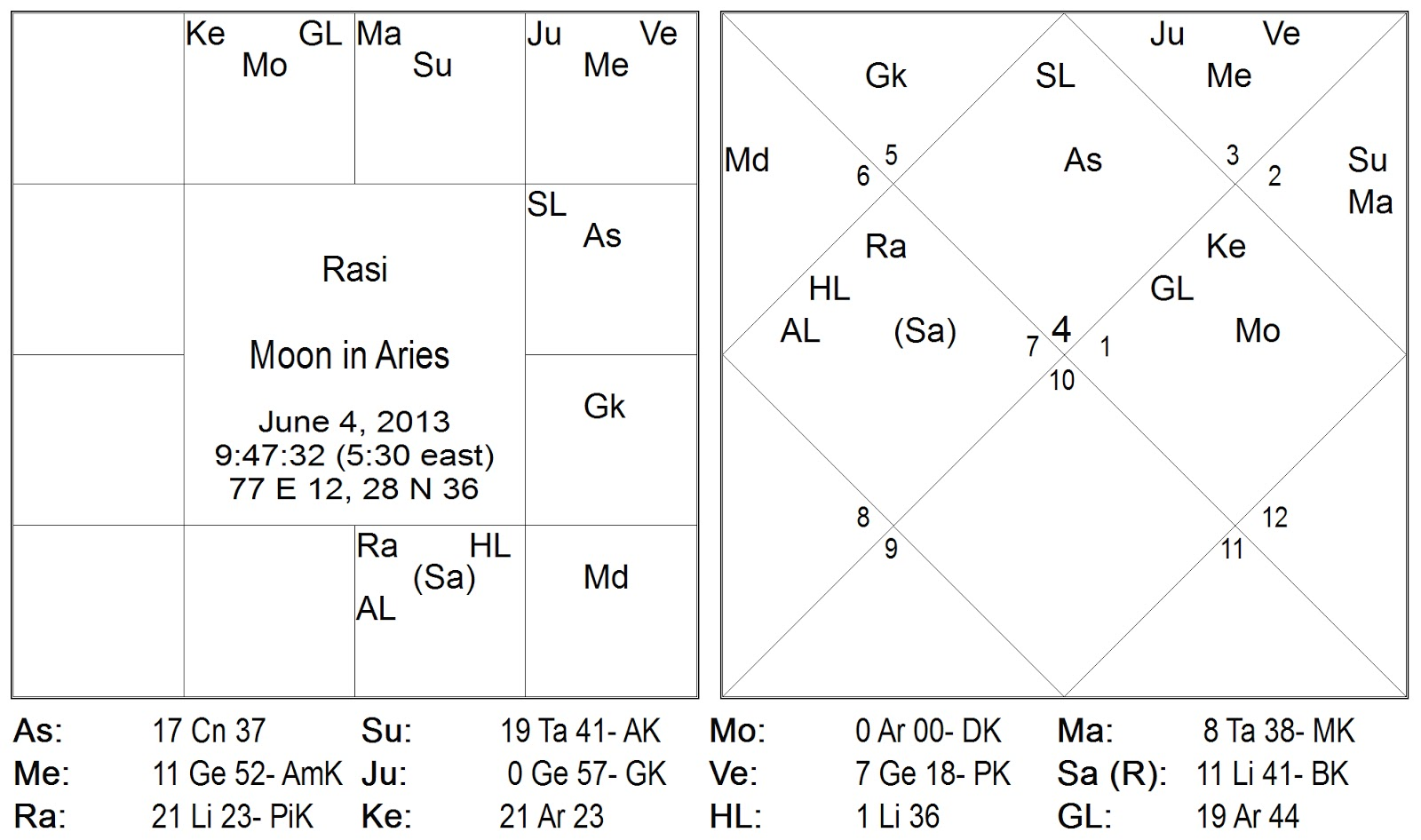 The transit gochara vedic chart for the entry of the moon into aries me a mesha on 4th june 2013 is given below