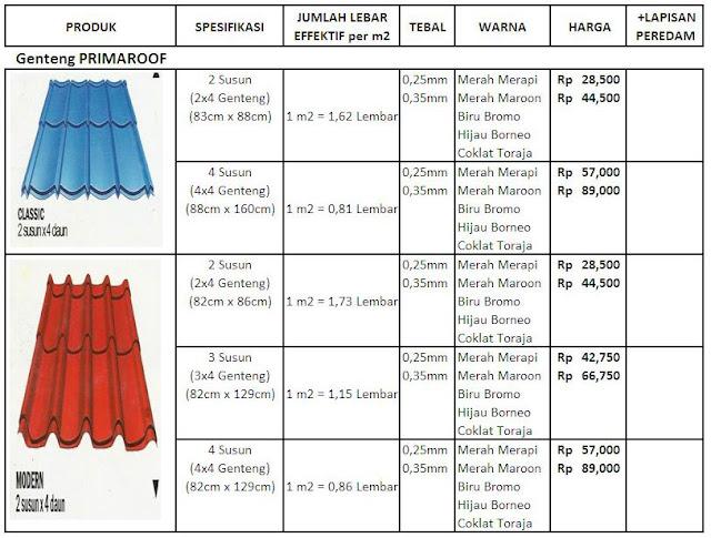 harga genteng metal primaroof juga spesifikasinya daftar harga genteng ...