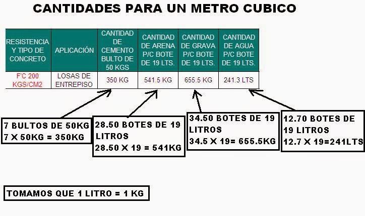 Calculo de hormigon por metro cubico dietas de nutricion for Cuantas tilapias por metro cubico