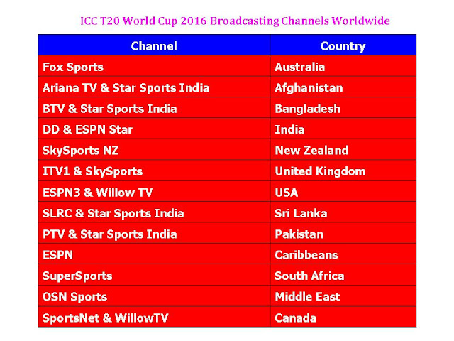 Broadcasting channel of t20 world cup 2016,t20 world cup 2016 live channels,country & channels,t20 world cup 2016 channels telecast,NZ tv channel,ICC T20 World Cup 2016 Broadcasting Channels Worldwide,t20 world cup 2016 channel list with country,worldwide tv channel telecaste live t20 world cup,live cricket match broadcasting channels,Australia channel,Bangladesh tv channel,India tv channel,UK channel,Afghanistan,USA,Sri Lanka,Pakistan tv channel,South Africa,UAE