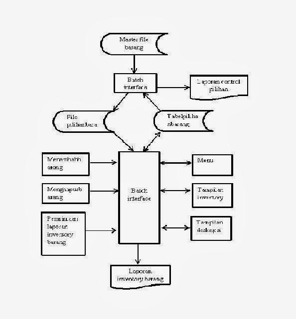 Contoh pembuatan diagram alir sistem pergudangan on line pada pt contoh pembuatan diagram alir sistem pergudangan on line pada pt mitra amanah computindo ccuart Gallery