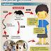 Perkara Yang Wajib Anda Tahu Tentang Penyakit Kencing Tikus