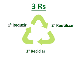 3 R - Reduzir Reutilizar Reciclar
