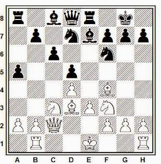 Ataque de minorías en ajedrez: avanzar el peón a a5