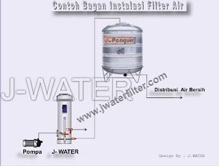 Filter Penyaring Air Setelah Pompa