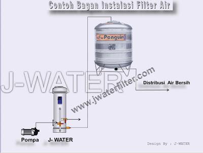 Cara Pasang Filter Air Rumah Tangga Setelah Pompa