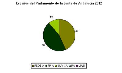 Escaños-Parlamento-Junta-Andalucía-2012