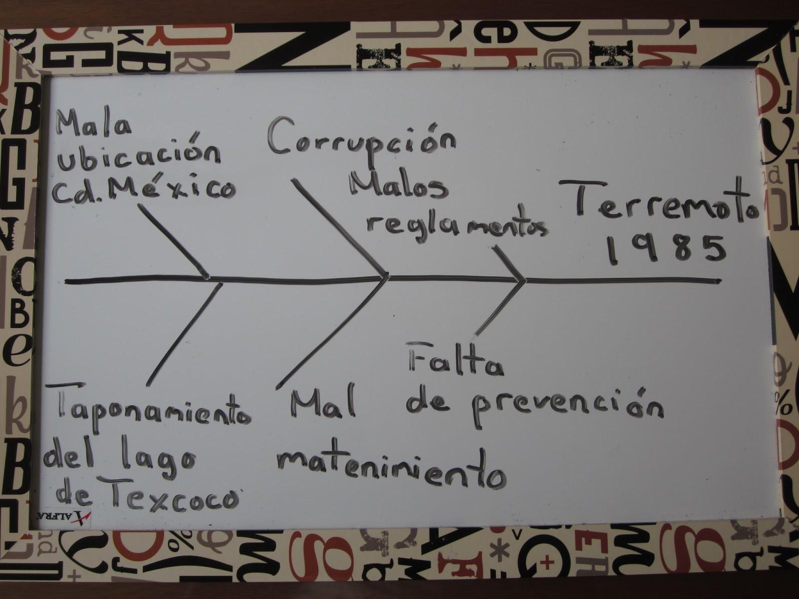 Diagrama de causa-efecto. | Mileto