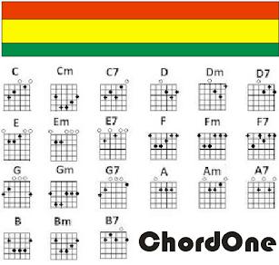 Situs Chord Gitar Nomer Satu Di Indonesia