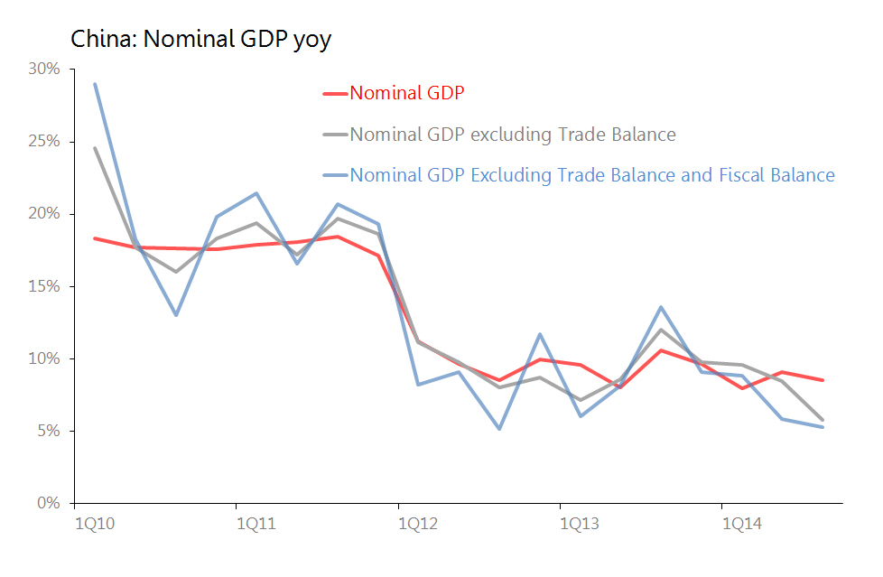 what is nominal gdp