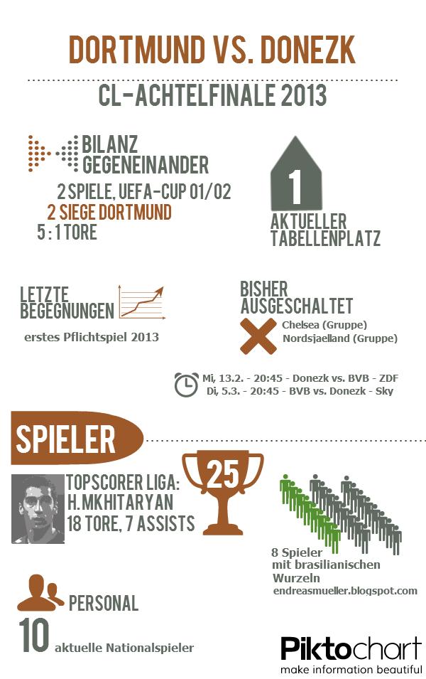 Infografik BVB-Donezk