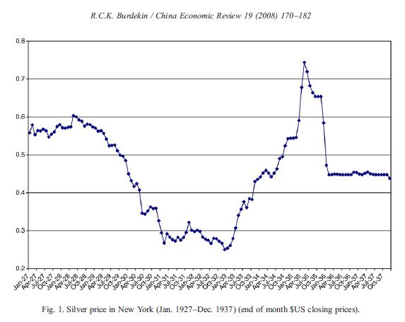 Freshwater macro, China's silver standard, and the yuan peg