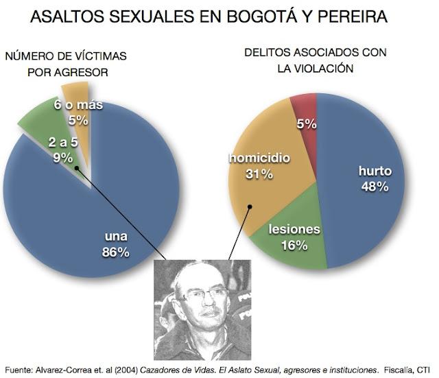 LOS DELITOS SEXUALES Y SUS PENAS - Archivo Digital