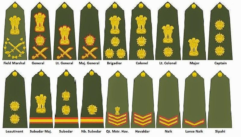 Ranks Navy India Army/navy/airforce Ranks And