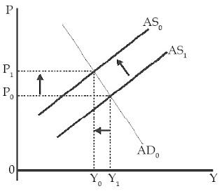 Kurva Inflasi Dorongan Biaya (Cost-Push Inflation)