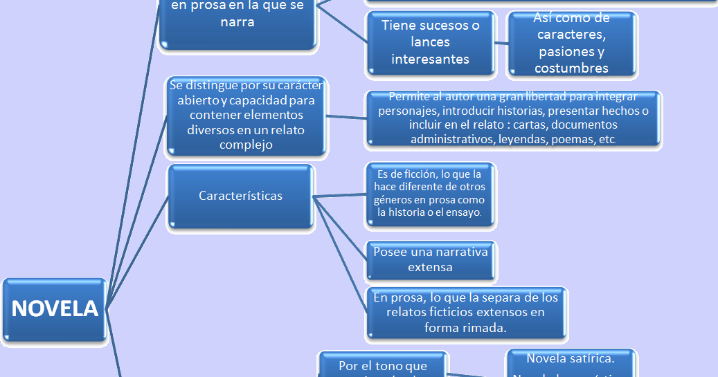 conceptual framework in thesis write