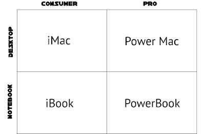 Apple 4 product matrix