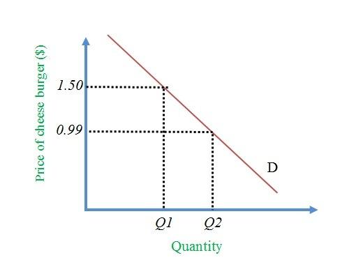 monopoly elasticity of demand