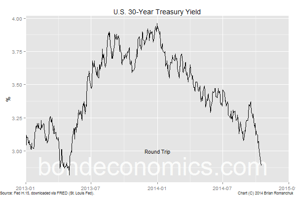 Chart: 30-Year U.S. Treasury Bond Yield