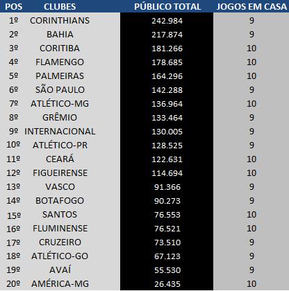 As maiores médias de público do Brasileirão 2011 no primeiro turno