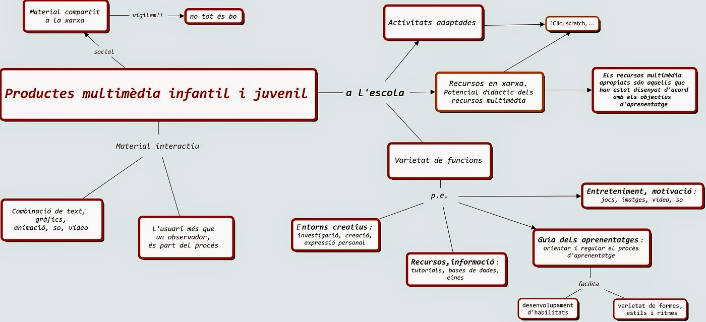 Mapa Conceptual sobre Programari Multimèdia