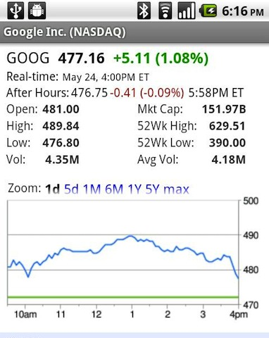 After Market Stock Quotes Awesome 5 Of The Best Stock Market Apps For Android  Techsource