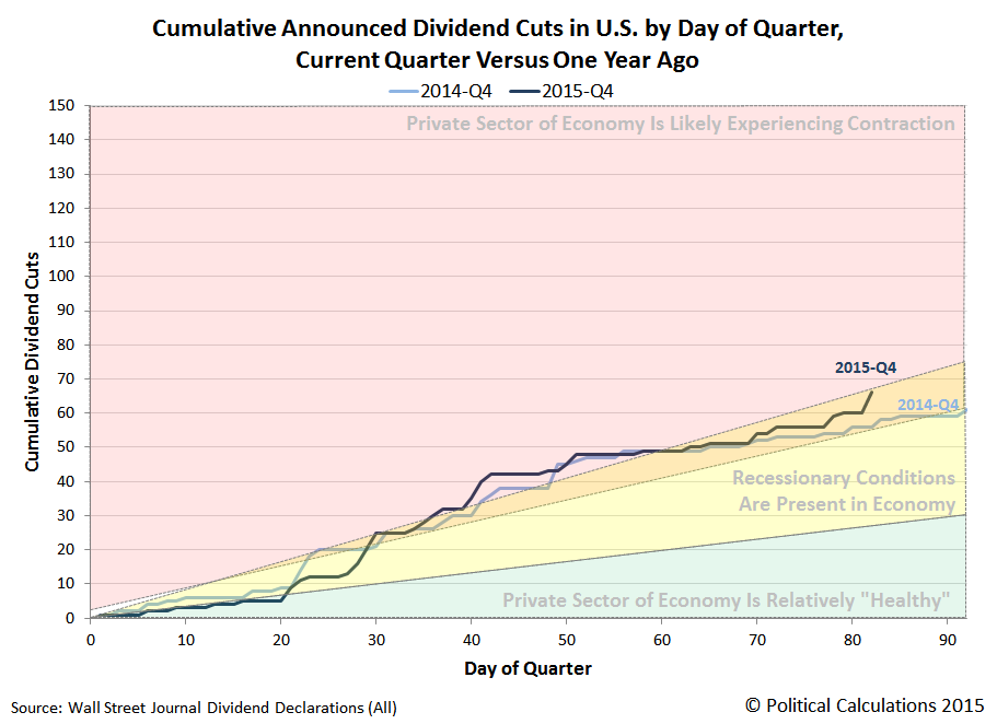 Cumulative Number of U.S. Companies Announcing Dividend Cuts by Day of Quarter, 2015-Q4 versus 2015-Q4, Snapshot on 2015-12-21