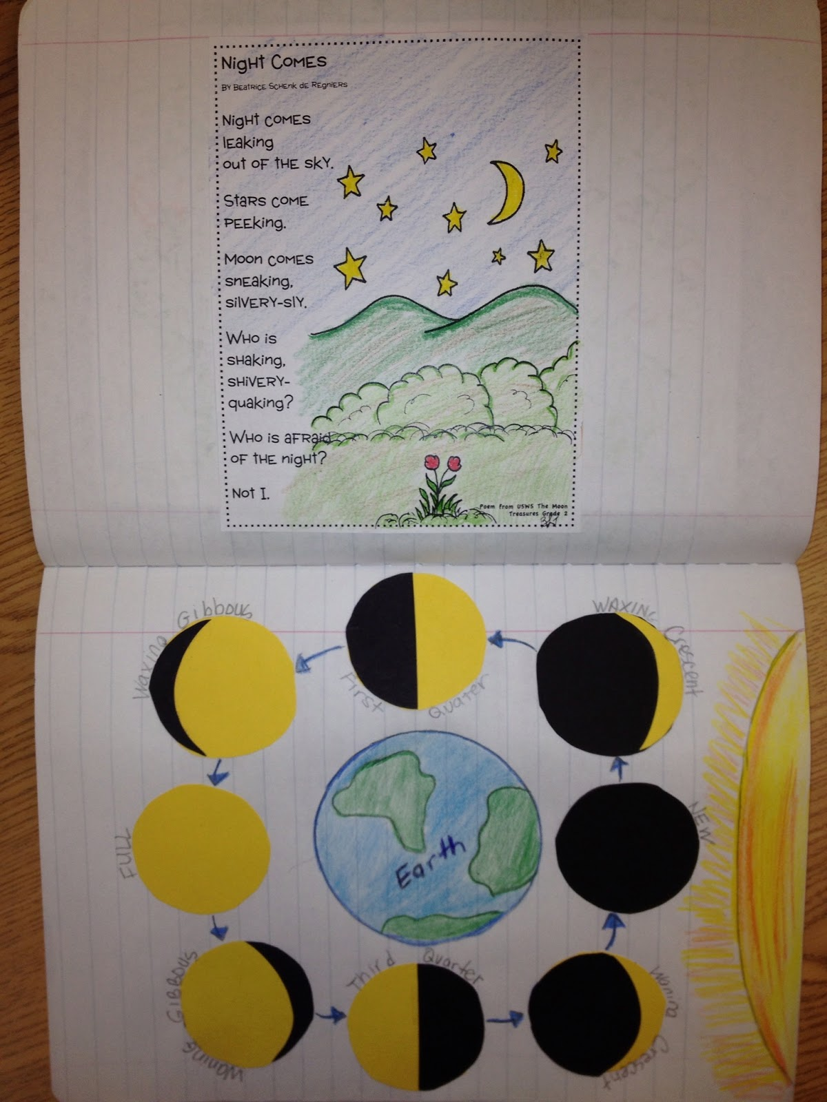 Just 4 Teachers: Sharing Across Borders: Unit 5 Week 5 The ...