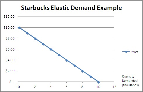 supply and demand at starbucks The demand for starbucks coffee will decrease if prices grow because of  the  amount negotiated depends on the supply and demand at the time of purchase.