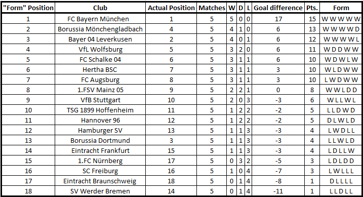 Soccerlytics bayern munich and juventus are the only for Html form table