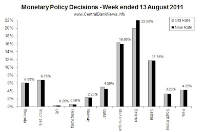 monetarypolicyrates-13Aug2011.jpg