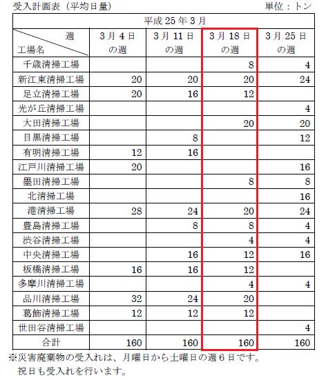 東京都の震災がれき焼却状況-2013年3月18日~3月23日