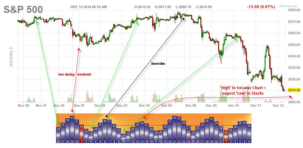 Stocks vs SoLunar Forces